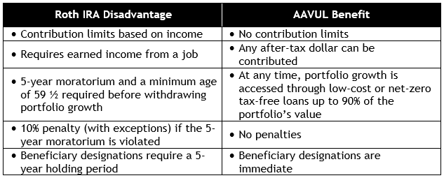 Aavul The Better Roth Mytaxalphaportfolio